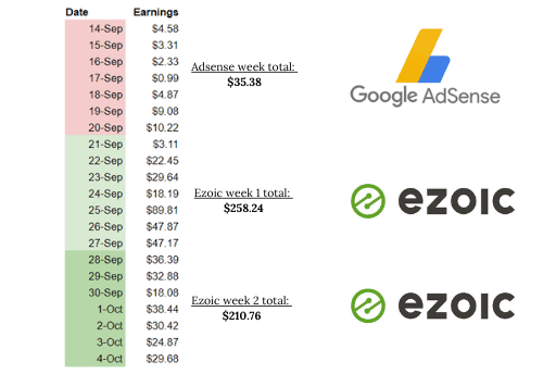 Ezoic vs Adsense - Adsense Alternatives